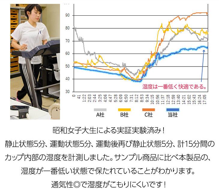昭和女子大学で科学的検証を実施